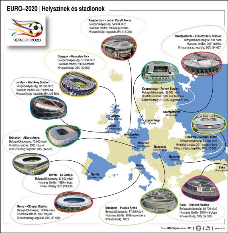 Pénteken kezdődik a foci-EB, itt a menetrend